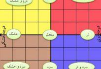 مزاج شناسی در طب اسلامی ایرانی